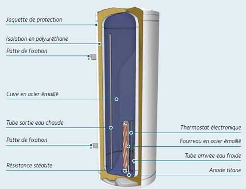 Schéma d'un chauffe-eau électrique (version murale verticale)